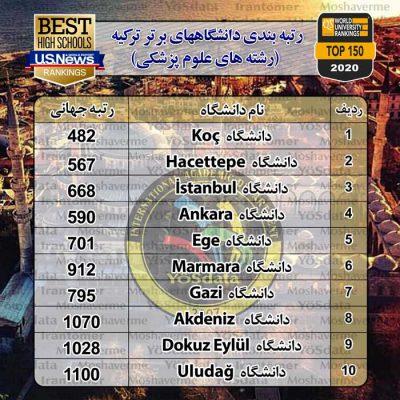 بهترین دانشگاههای ترکیه